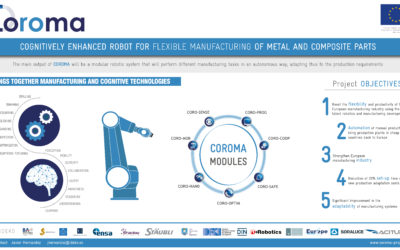 COROMA project will present in Finland and Sweden advances in industrial robotics